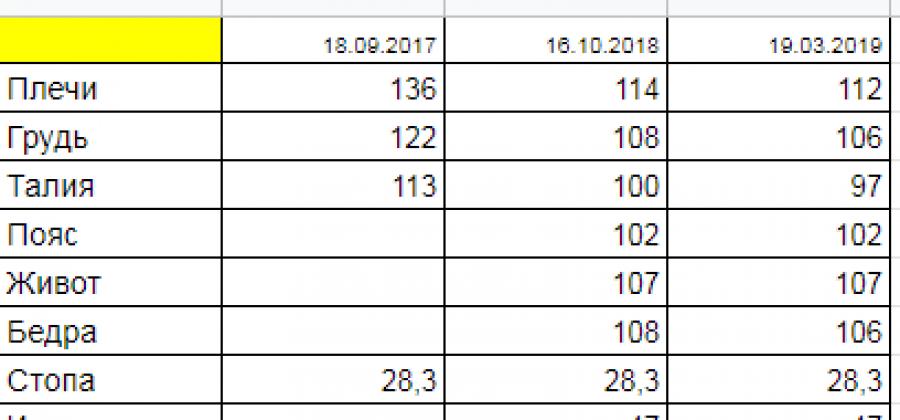 Замеры тела 19.03.2019